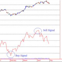 Relative Strength Index (RSI)-A Leading Technical Indicator 5