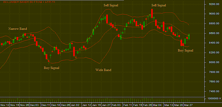 Day trading with bollinger bands