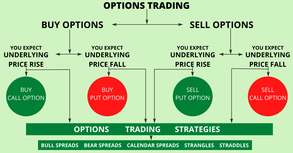 Options-Trading-How-To